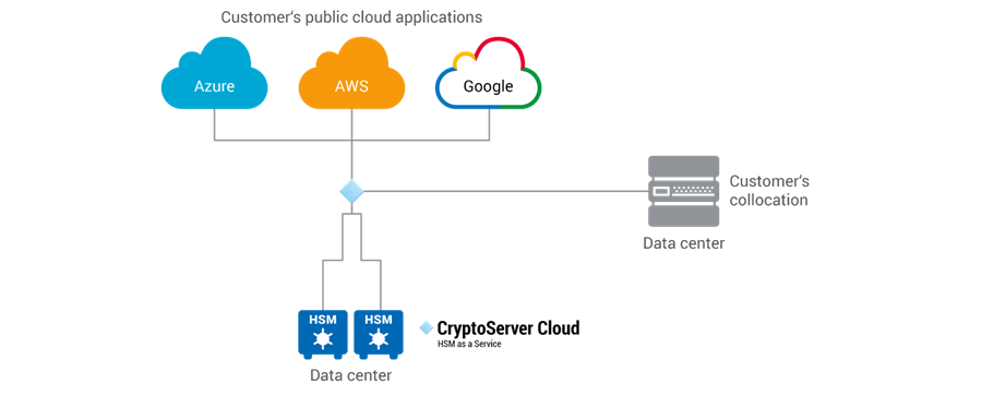 HSM-in-the-Cloud – the best of both worlds for cloud security