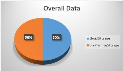 Overall Data Storage