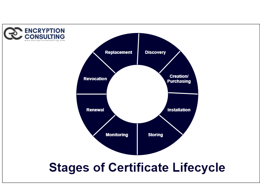 Certificate Lifecycle Stages