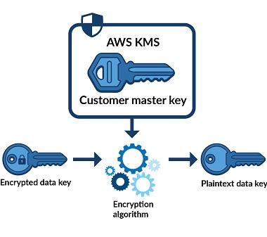 decrypts the encrypted data key and sends the plaintext data key