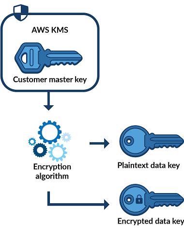 encryption algorithm (AES-256)