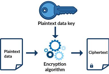encrypted object (Ciphertext)