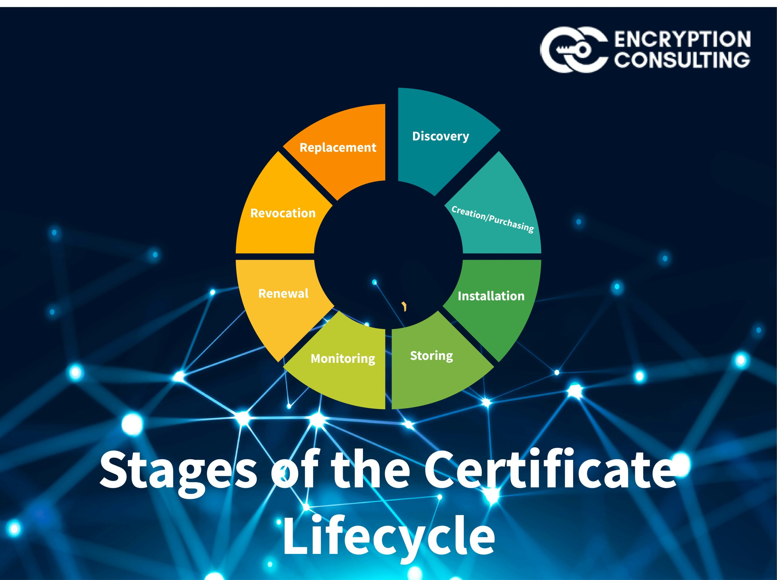 Glossary Image for Stages of the Certificate Lifecycle