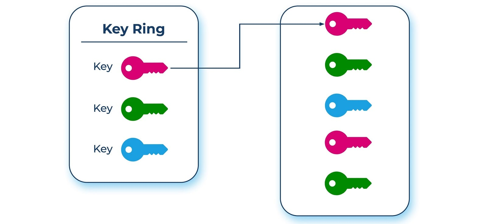 Key Groupings - Cryptographic keys in Cloud KMS