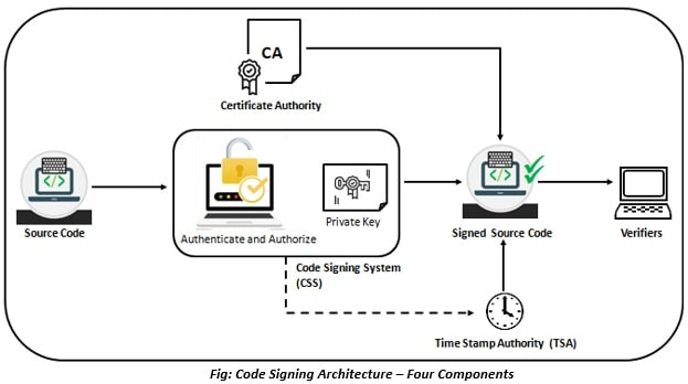 Code Signing Architecture - Four Components
