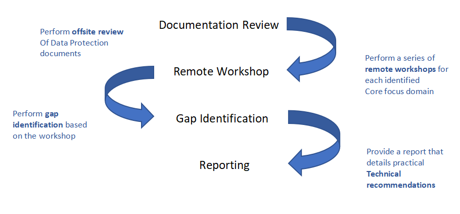 GCP Data Protection Assessment Process