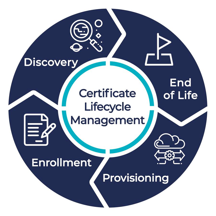 Phases of Certificate Lifecycle Management