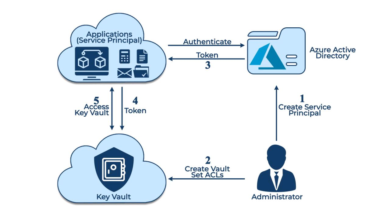 Steps to Authenticate an Application with the Key Vault